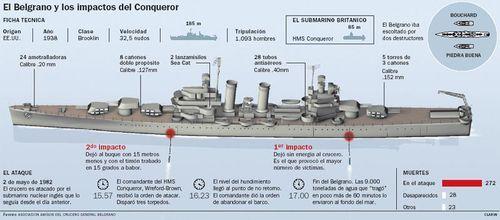 Resultado de imagen para crucero general belgrano