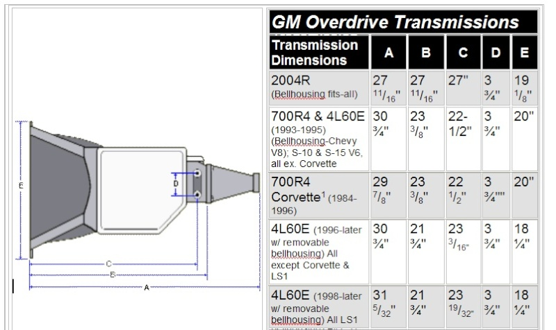Anyone Have Experience Converting A 4l80e To Full Manual as well 381244357565 besides 1525213 Technical Shift Kit Install Questions in addition Chevrolet 283 V8 Engine Diagram additionally Tpcat. on th400 parts diagram