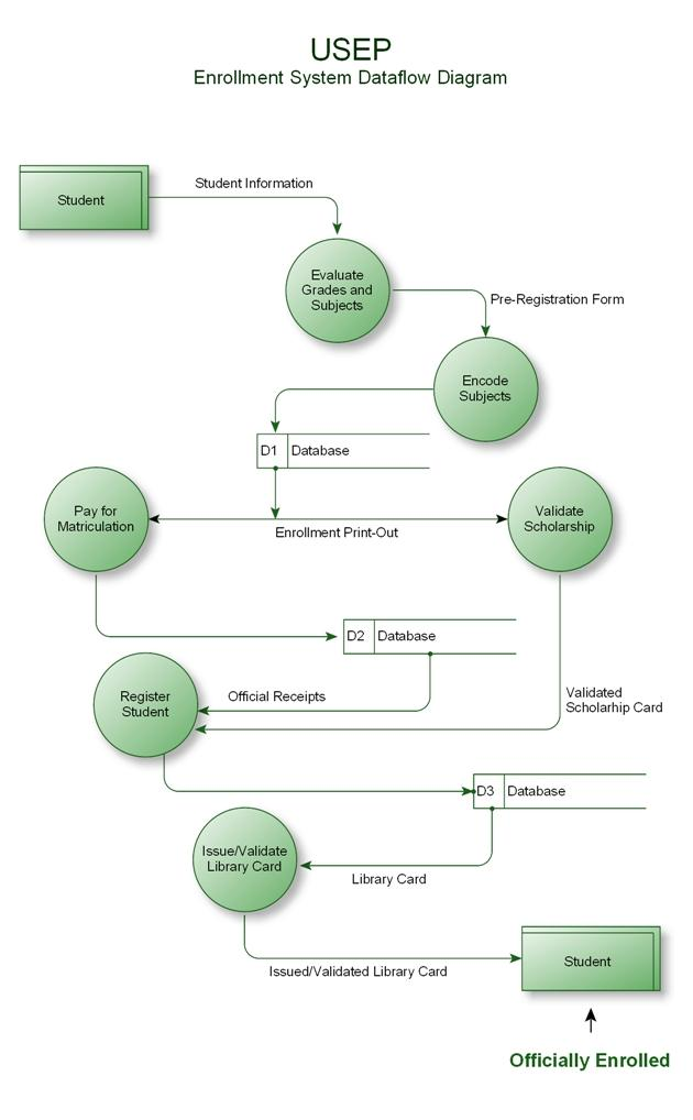 College enrollment system data flow homework academic writing college enrollment system data flow data flow diagram for an enrollment system for a new and ccuart Image collections