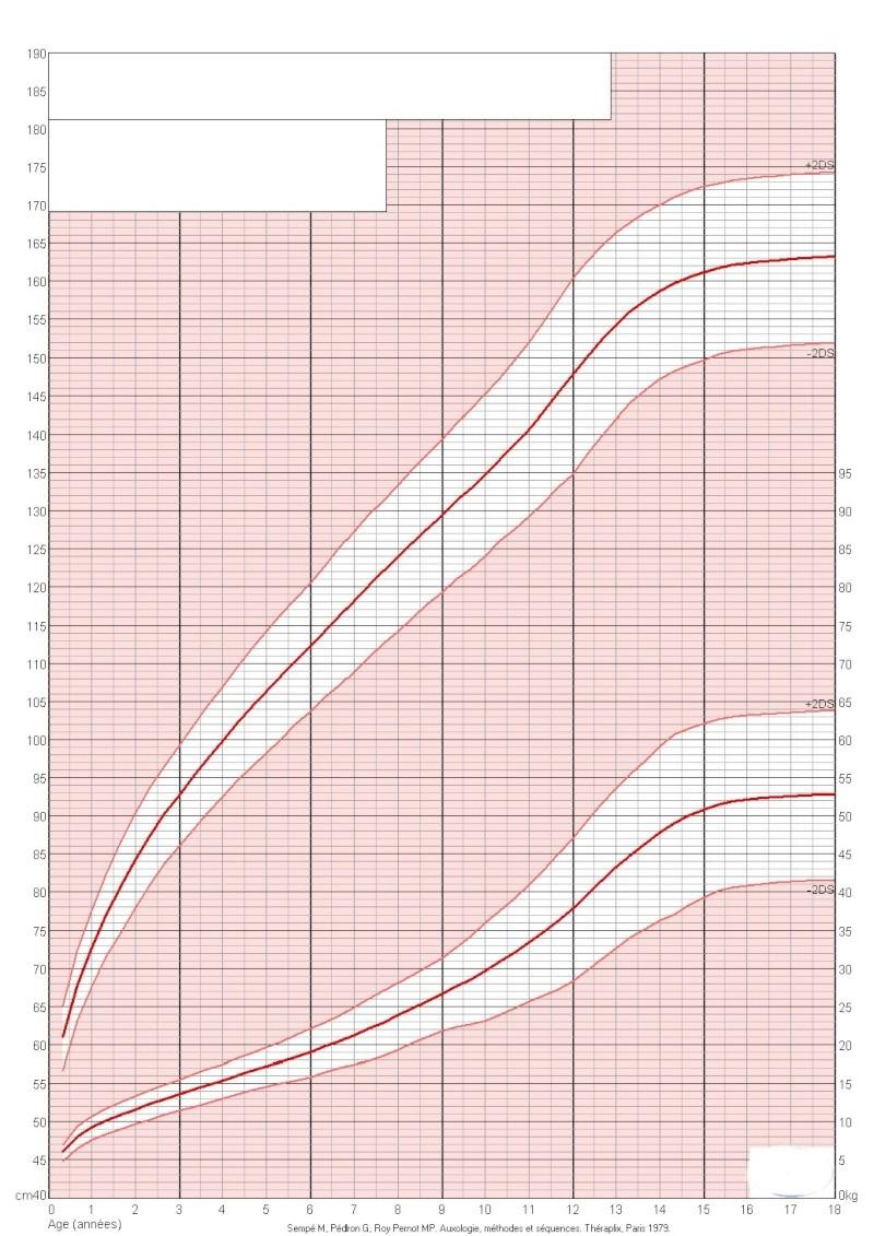 Test perte de poids en 1 mois